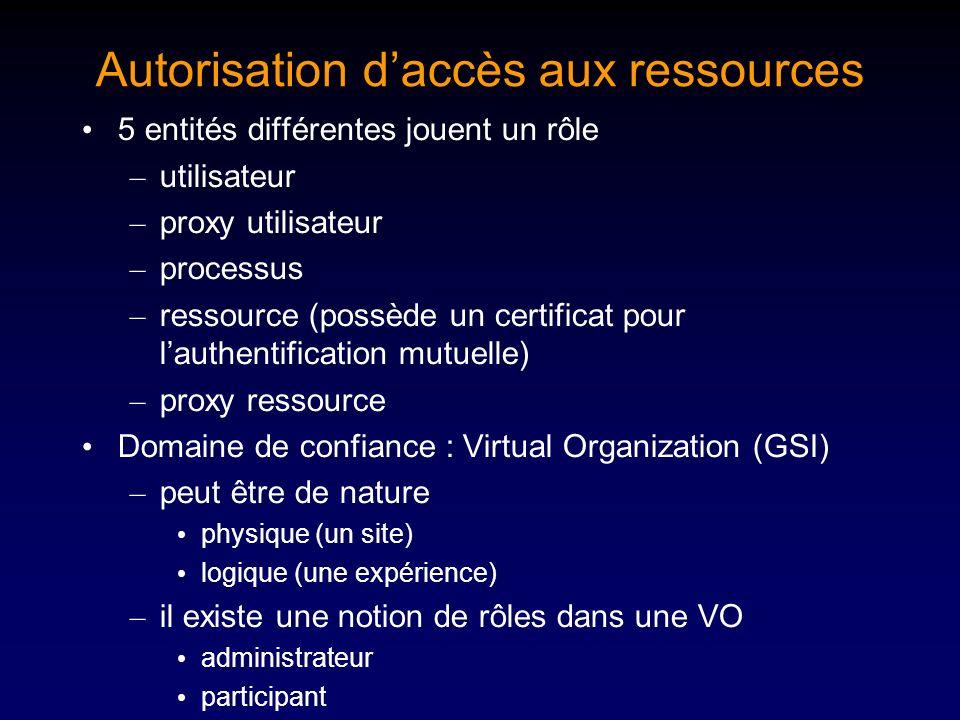 Autorisation daccès aux ressources 5 entités différentes jouent un rôle – utilisateur – proxy utilisateur – processus – ressource (possède un certific
