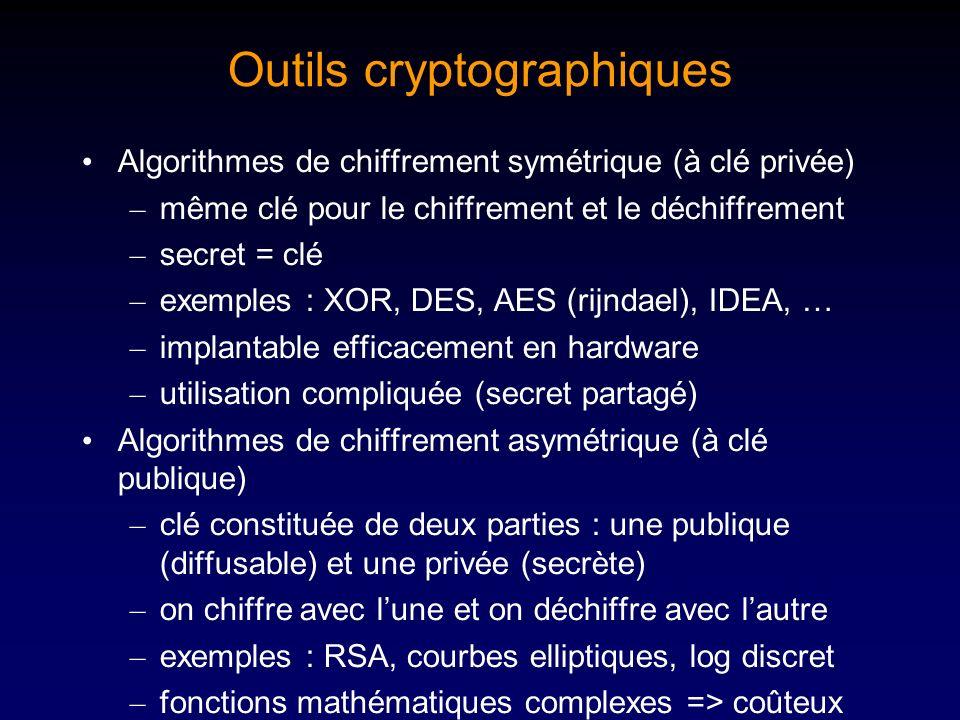 Outils cryptographiques Algorithmes de chiffrement symétrique (à clé privée) – même clé pour le chiffrement et le déchiffrement – secret = clé – exemp