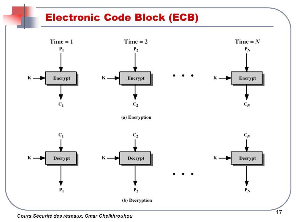 Cours Sécurité des réseaux, Omar Cheikhrouhou 17 Electronic Code Block (ECB)