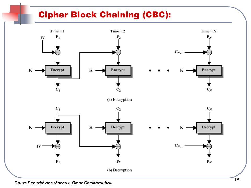 Cours Sécurité des réseaux, Omar Cheikhrouhou 18 Cipher Block Chaining (CBC):