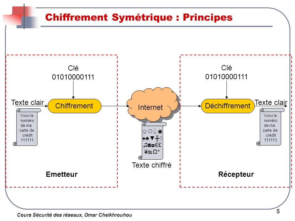 Cours Sécurité des réseaux, Omar Cheikhrouhou 5 Chiffrement Symétrique : Principes Chiffrement Internet Déchiffrement Voici le numéro de ma carte de c