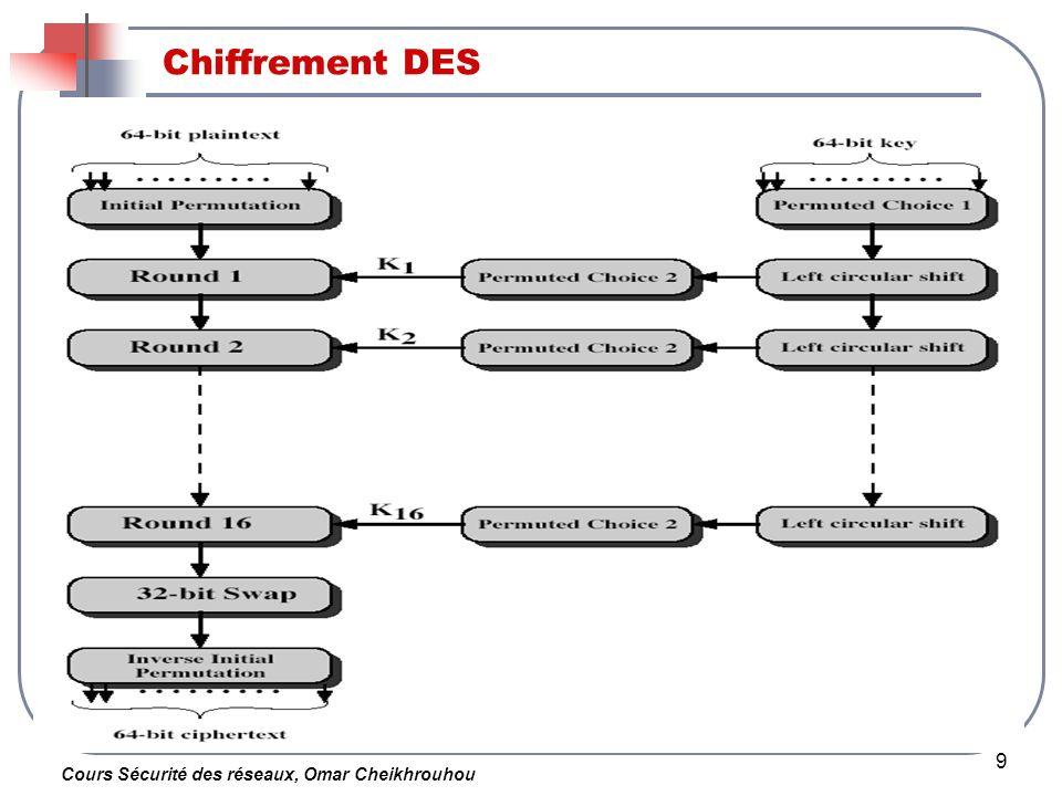 Cours Sécurité des réseaux, Omar Cheikhrouhou 9 Chiffrement DES