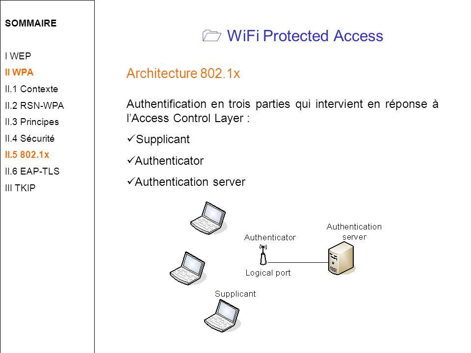 WiFi Protected Access Architecture 802.1x Authentification en trois parties qui intervient en réponse à lAccess Control Layer : Supplicant Authenticator Authentication server SOMMAIRE I WEP II WPA II.1 Contexte II.2 RSN-WPA II.3 Principes II.4 Sécurité II.5 802.1x II.6 EAP-TLS III TKIP