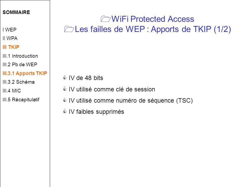 WiFi Protected Access Les failles de WEP : Apports de TKIP (1/2) IV de 48 bits IV utilisé comme clé de session IV utilisé comme numéro de séquence (TSC) IV faibles supprimés SOMMAIRE I WEP II WPA III TKIP III.1 Introduction III.2 Pb de WEP III.3.1 Apports TKIP III.3.2 Schéma III.4 MIC III.5 Récapitulatif