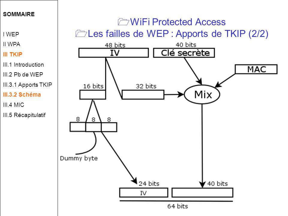 WiFi Protected Access Les failles de WEP : Apports de TKIP (2/2) SOMMAIRE I WEP II WPA III TKIP III.1 Introduction III.2 Pb de WEP III.3.1 Apports TKIP III.3.2 Schéma III.4 MIC III.5 Récapitulatif