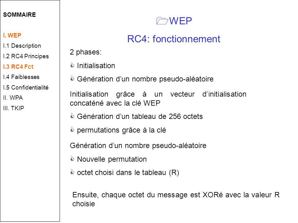 WEP RC4: fonctionnement 2 phases: Initialisation Génération dun nombre pseudo-aléatoire Initialisation grâce à un vecteur dinitialisation concaténé avec la clé WEP Génération dun tableau de 256 octets permutations grâce à la clé Génération dun nombre pseudo-aléatoire Nouvelle permutation octet choisi dans le tableau (R) Ensuite, chaque octet du message est XORé avec la valeur R choisie SOMMAIRE I.