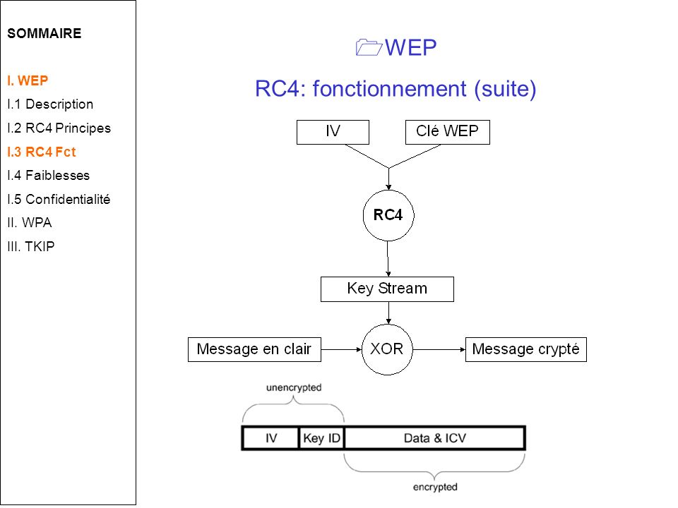 WEP RC4: fonctionnement (suite) SOMMAIRE I.