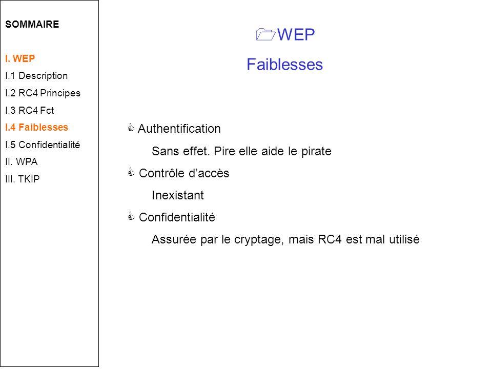 WEP Faiblesses Authentification Sans effet.