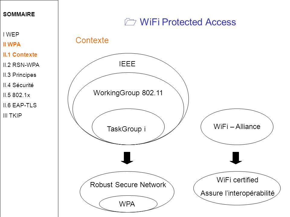 WiFi Protected Access SOMMAIRE I WEP II WPA II.1 Contexte II.2 RSN-WPA II.3 Principes II.4 Sécurité II.5 802.1x II.6 EAP-TLS III TKIP TaskGroup i WiFi certified Assure linteropérabilité WorkingGroup 802.11 IEEE WiFi – Alliance Robust Secure Network WPA Contexte