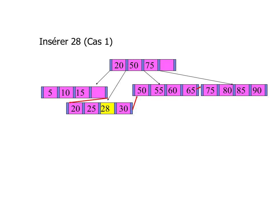 Insérer 28 (Cas 1) 205075 50 5560 6575 808590 51015 20252830