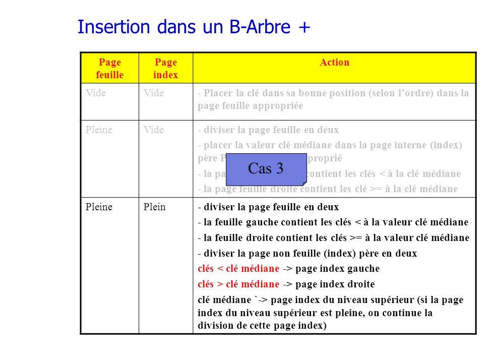 Insertion dans un B-Arbre + Page feuille Page index Action Vide - Placer la clé dans sa bonne position (selon lordre) dans la page feuille appropriée PleineVide- diviser la page feuille en deux - placer la valeur clé médiane dans la page interne (index) père P dans un ordre approprié - la page feuille gauche contient les clés < à la clé médiane - la page feuille droite contient les clé >= à la clé médiane PleinePlein- diviser la page feuille en deux - la feuille gauche contient les clés < à la valeur clé médiane - la feuille droite contient les clés >= à la valeur clé médiane - diviser la page non feuille (index) père en deux clés page index gauche clés > clé médiane -> page index droite clé médiane `-> page index du niveau supérieur (si la page index du niveau supérieur est pleine, on continue la division de cette page index) Cas 3
