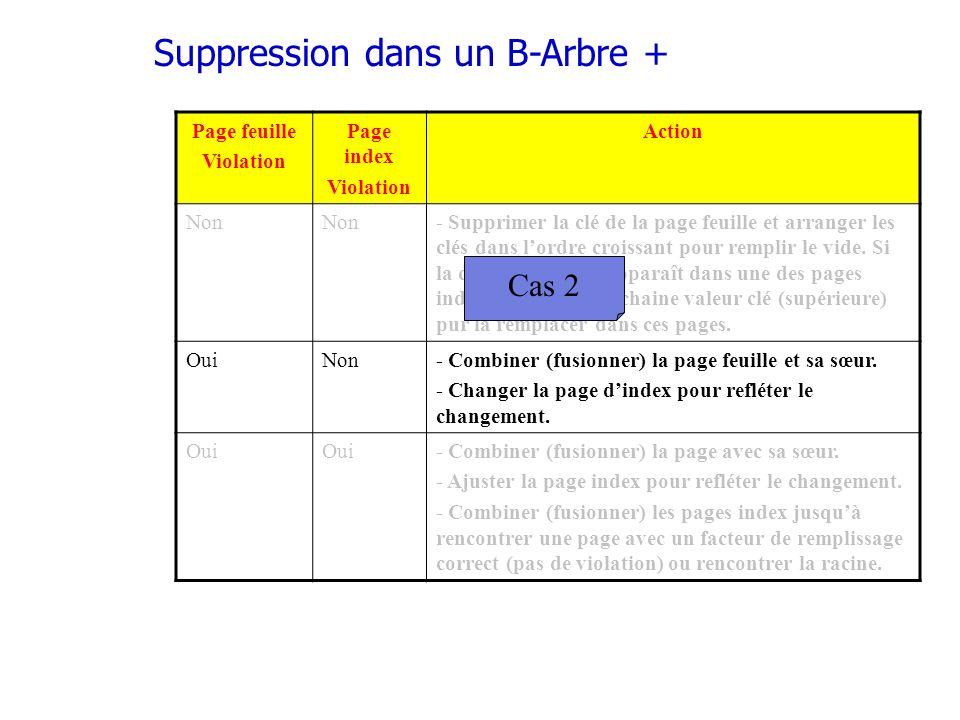 Suppression dans un B-Arbre + Page feuille Violation Page index Violation Action Non - Supprimer la clé de la page feuille et arranger les clés dans lordre croissant pour remplir le vide.