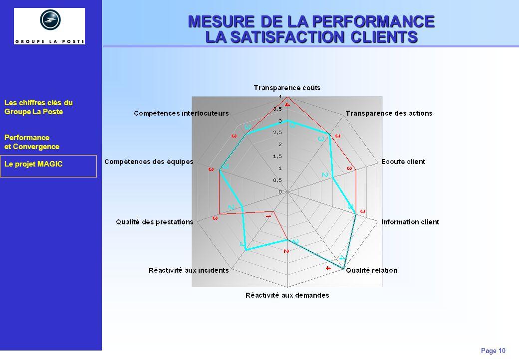 Les chiffres clés du Groupe La Poste Performance et Convergence Le projet MAGIC Page 10 MESURE DE LA PERFORMANCE LA SATISFACTION CLIENTS