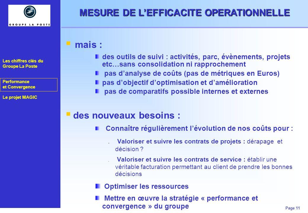 Les chiffres clés du Groupe La Poste Performance et Convergence Le projet MAGIC Page 11 MESURE DE LEFFICACITE OPERATIONNELLE mais : des outils de suiv