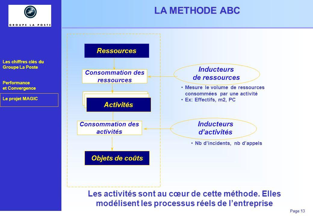 Les chiffres clés du Groupe La Poste Performance et Convergence Le projet MAGIC Page 13 LA VISION GROUPE DE LINFORMATIQUE Mesure le volume de ressourc