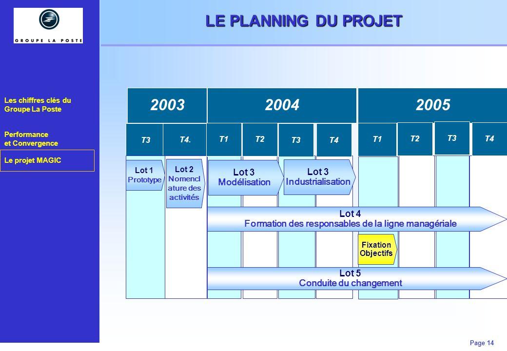 Les chiffres clés du Groupe La Poste Performance et Convergence Le projet MAGIC Page 14 LE PLANNING DU PROJET T3 T4. 20032004 Lot 3 Industrialisation