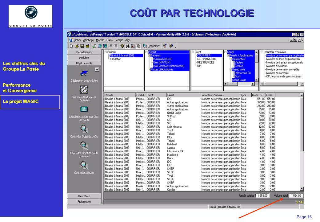 Les chiffres clés du Groupe La Poste Performance et Convergence Le projet MAGIC Page 16 COÛT PAR TECHNOLOGIE