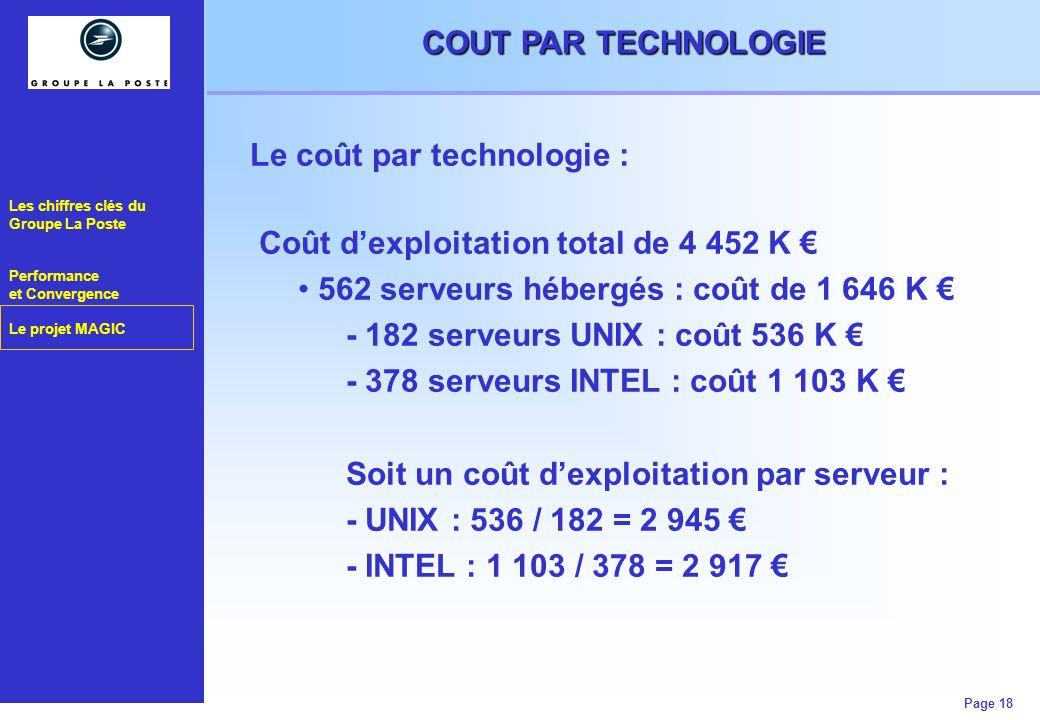 Les chiffres clés du Groupe La Poste Performance et Convergence Le projet MAGIC Page 18 COUT PAR TECHNOLOGIE Le coût par technologie : Coût dexploitat