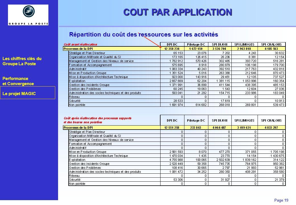 Les chiffres clés du Groupe La Poste Performance et Convergence Le projet MAGIC Page 19 COUT PAR APPLICATION Répartition du coût des ressources sur le