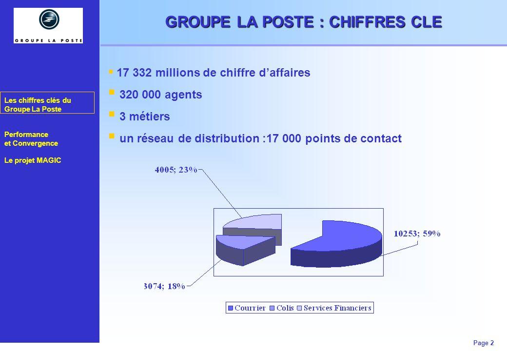Les chiffres clés du Groupe La Poste Performance et Convergence Le projet MAGIC Page 2 GROUPE LA POSTE : CHIFFRES CLE 17 332 millions de chiffre daffa