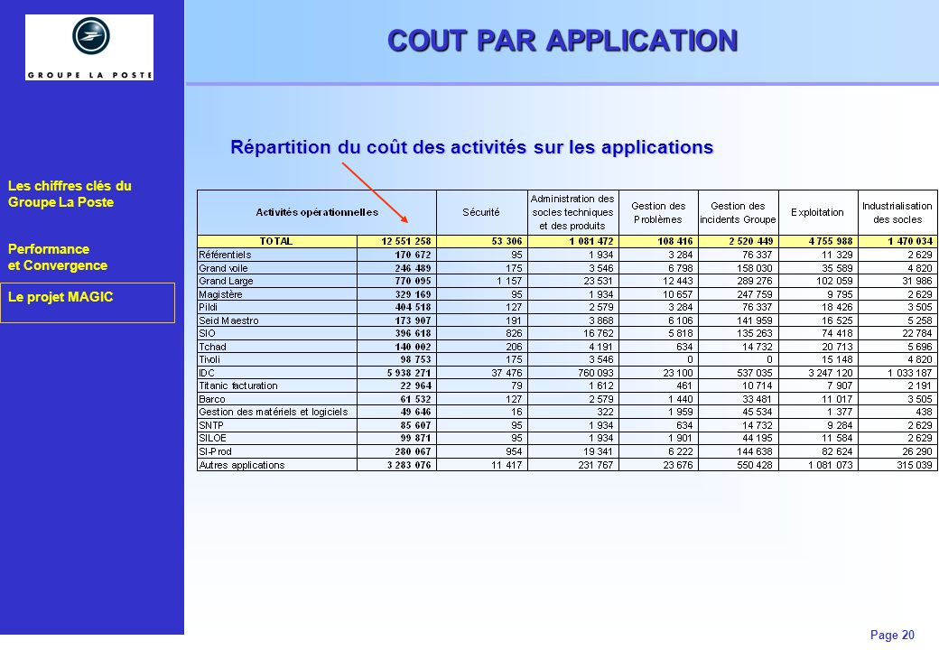 Les chiffres clés du Groupe La Poste Performance et Convergence Le projet MAGIC Page 20 MESURE DE LEFFICACITE OPERATIONNELLE COUT PAR APPLICATION Répa
