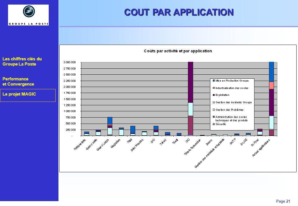 Les chiffres clés du Groupe La Poste Performance et Convergence Le projet MAGIC Page 21 COUT PAR APPLICATION