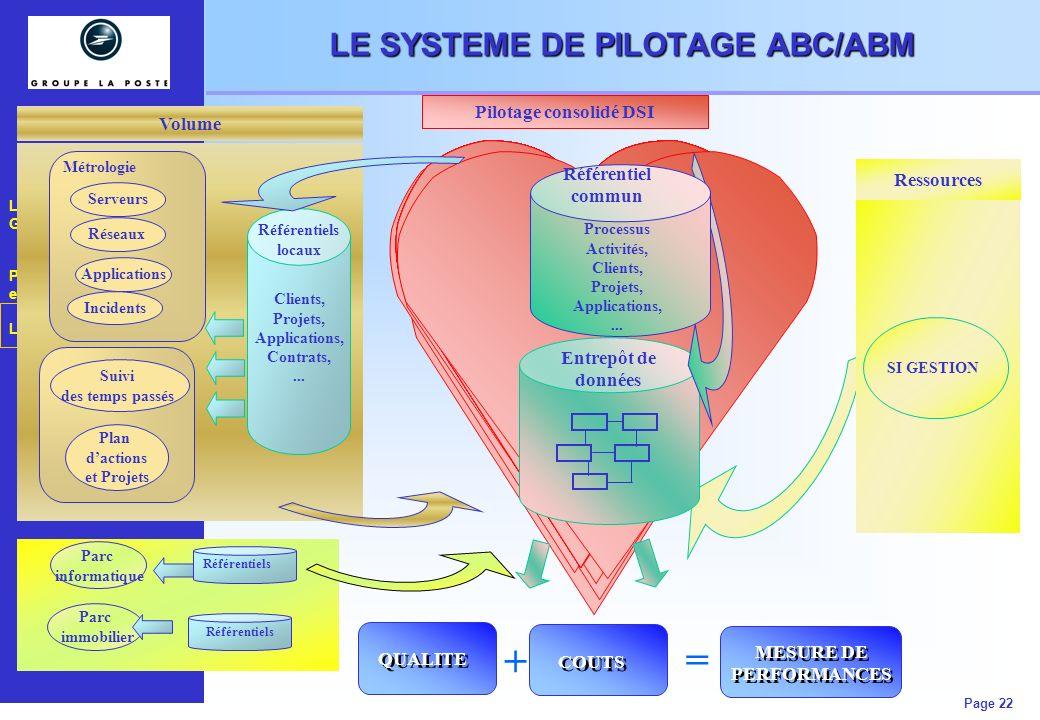 Les chiffres clés du Groupe La Poste Performance et Convergence Le projet MAGIC Page 22 LE SYSTEME DE PILOTAGE ABC/ABM Pilotage consolidé DSI QUALITE