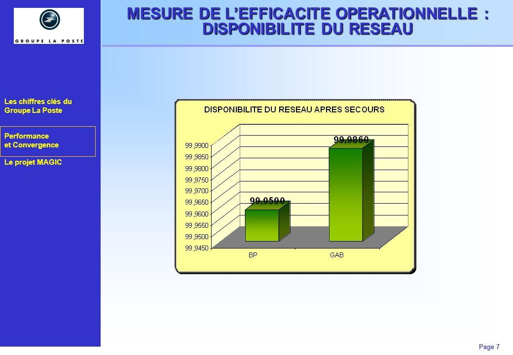 Les chiffres clés du Groupe La Poste Performance et Convergence Le projet MAGIC Page 7 MESURE DE LEFFICACITE OPERATIONNELLE : DISPONIBILITE DU RESEAU