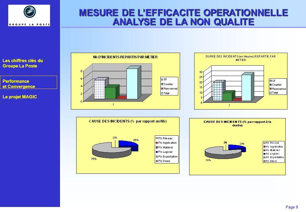 Les chiffres clés du Groupe La Poste Performance et Convergence Le projet MAGIC Page 8 MESURE DE LEFFICACITE OPERATIONNELLE ANALYSE DE LA NON QUALITE