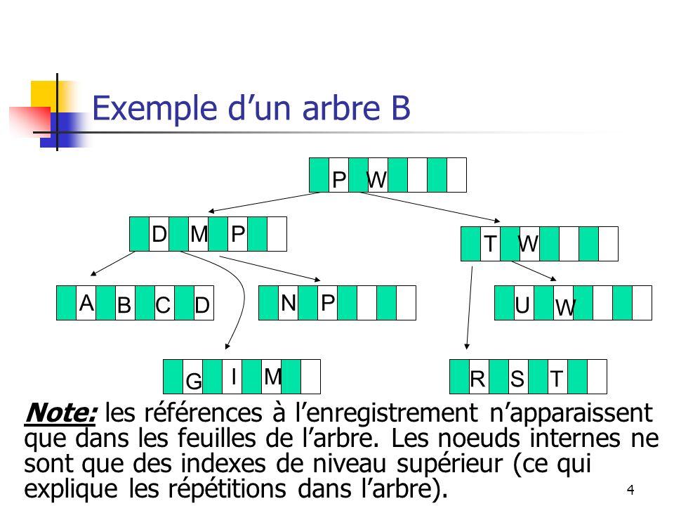 5 Fonctionnement des arbres B: idées principales Chacun des noeuds dun arbre B est un enregistrement dindexe.
