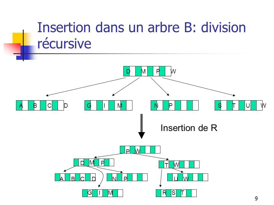 10 Definitions formelles des propriétés dun arbre B Dans un arbre B dordre m, Chaque page a un maximum de m descendants.