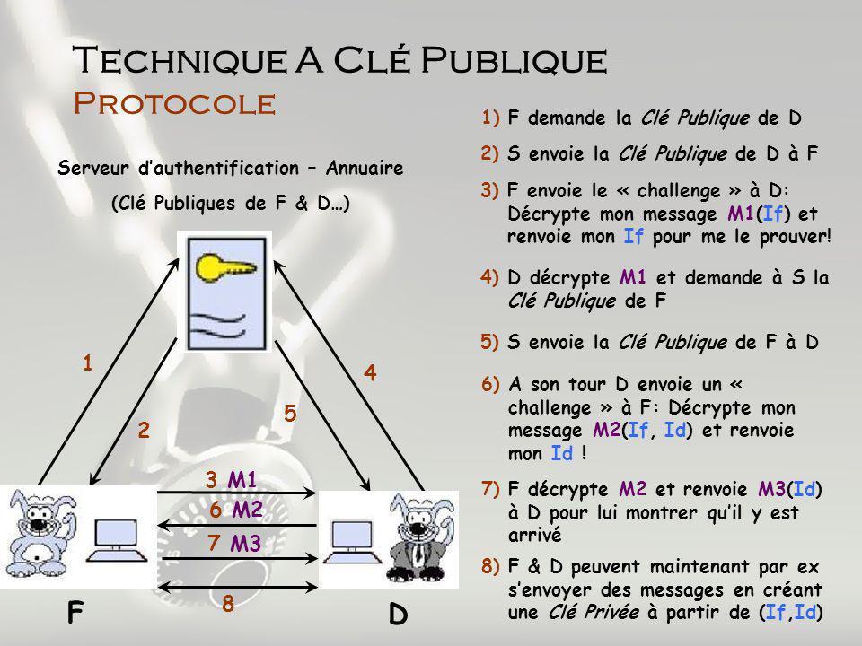 Technique A Clé Publique Protocole Serveur dauthentification – Annuaire (Clé Publiques de F & D…) 1 2 3 M1 4 5 6 M2 7 M3 1) F demande la Clé Publique de D F D 2) S envoie la Clé Publique de D à F 3) F envoie le « challenge » à D: Décrypte mon message M1(If) et renvoie mon If pour me le prouver.