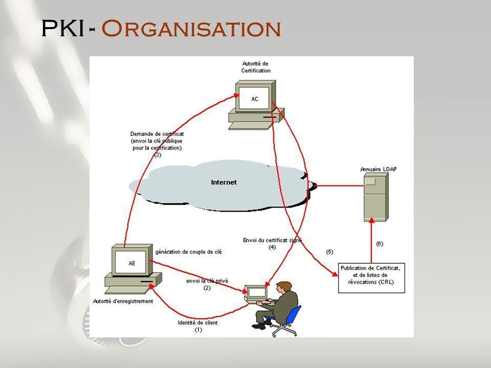 PKI - Organisation