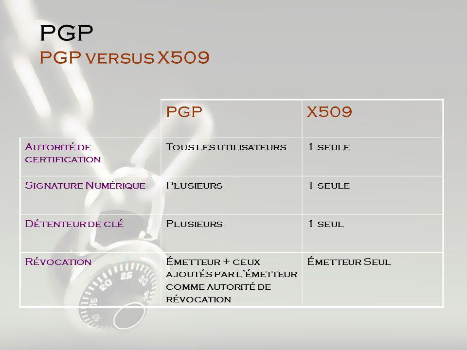 PGP PGP versus X509 PGPX509 Autorité de certification Tous les utilisateurs1 seule Signature NumériquePlusieurs1 seule Détenteur de cléPlusieurs1 seul RévocationÉmetteur + ceux ajoutés par lémetteur comme autorité de révocation Émetteur Seul