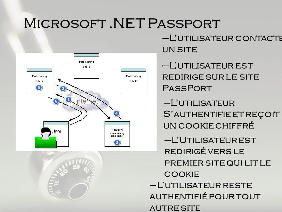 –Lutilisateur contacte un site –Lutilisateur est redirige sur le site PassPort –Lutilisateur Sauthentifie et reçoit un cookie chiffré –LUtilisateur est redirigé vers le premier site qui lit le cookie –Lutilisateur reste authentifié pour tout autre site Microsoft.NET Passport