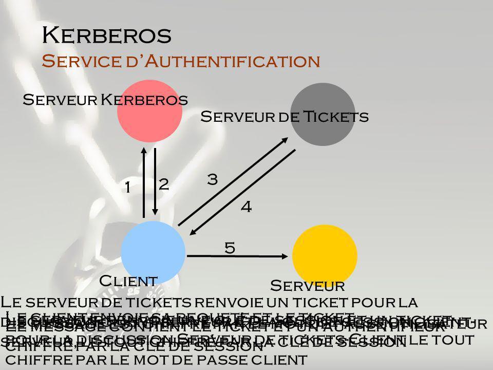 Kerberos Service dAuthentification Serveur Kerberos Serveur de Tickets Client Serveur 1 2 3 4 5 Le message est chiffré par le mot de passe utilisateur Le serveur renvoie une clé de session et un ticket pour la discussion Serveur de tickets-Client le tout chiffre par le mot de passe client Le message contient le ticket et un authentifieur chiffré par la clé de session Le serveur de tickets renvoie un ticket pour la discussion client-serveur et la clé de session client- serveur, le tout chiffré par la clé de session Le client envoie sa requete et le ticket
