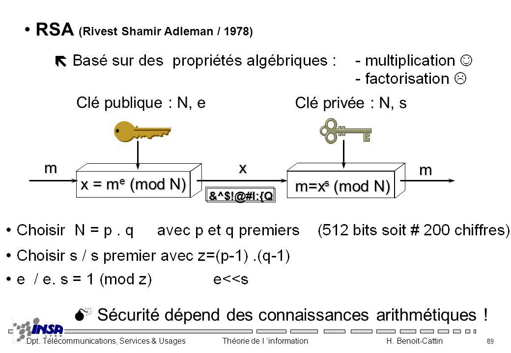 Dpt. Télécommunications, Services & Usages Théorie de l information H. Benoit-Cattin 89 RSA (Rivest Shamir Adleman / 1978) Clé publique : N, e Clé pri