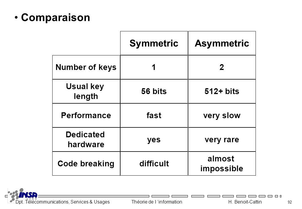 Dpt. Télécommunications, Services & Usages Théorie de l information H. Benoit-Cattin 92 Comparaison SymmetricAsymmetric Number of keys12 Usual key len