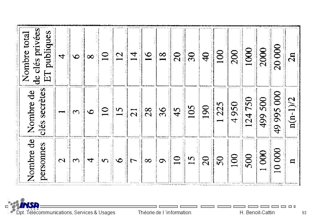 Dpt. Télécommunications, Services & Usages Théorie de l information H. Benoit-Cattin 93