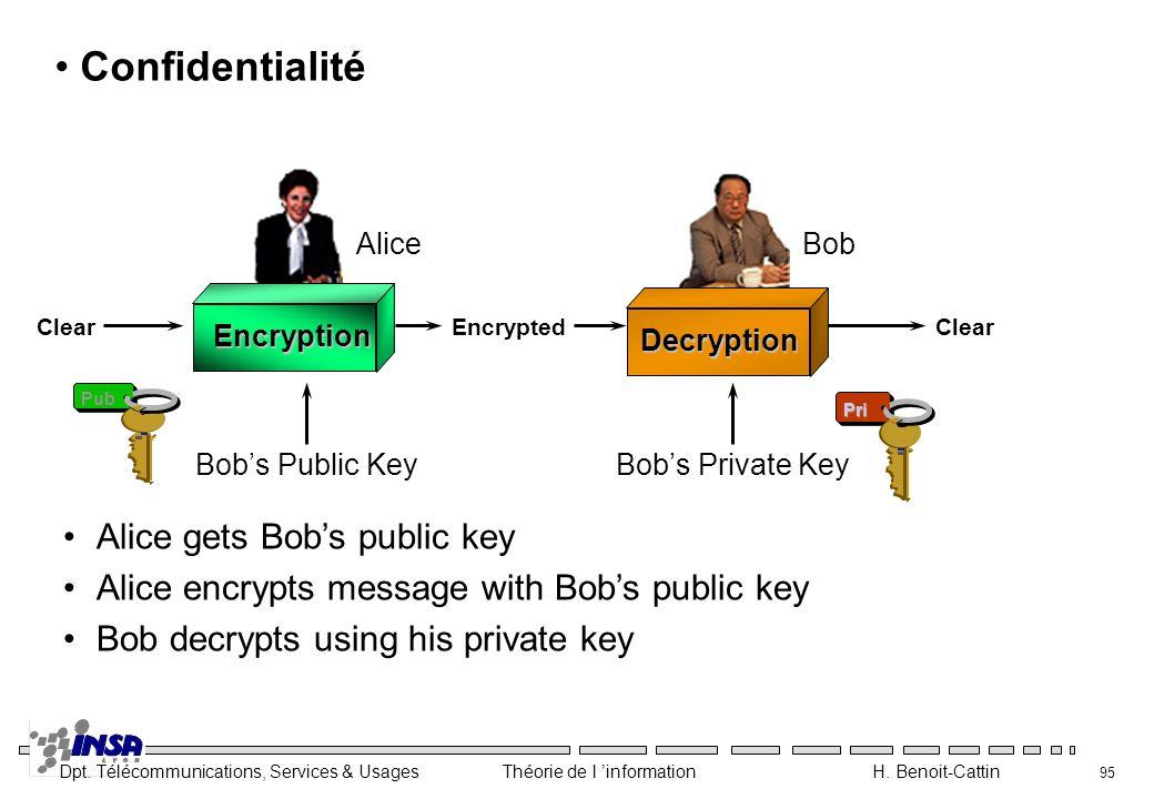 Dpt. Télécommunications, Services & Usages Théorie de l information H. Benoit-Cattin 95 Alice gets Bobs public key Alice encrypts message with Bobs pu