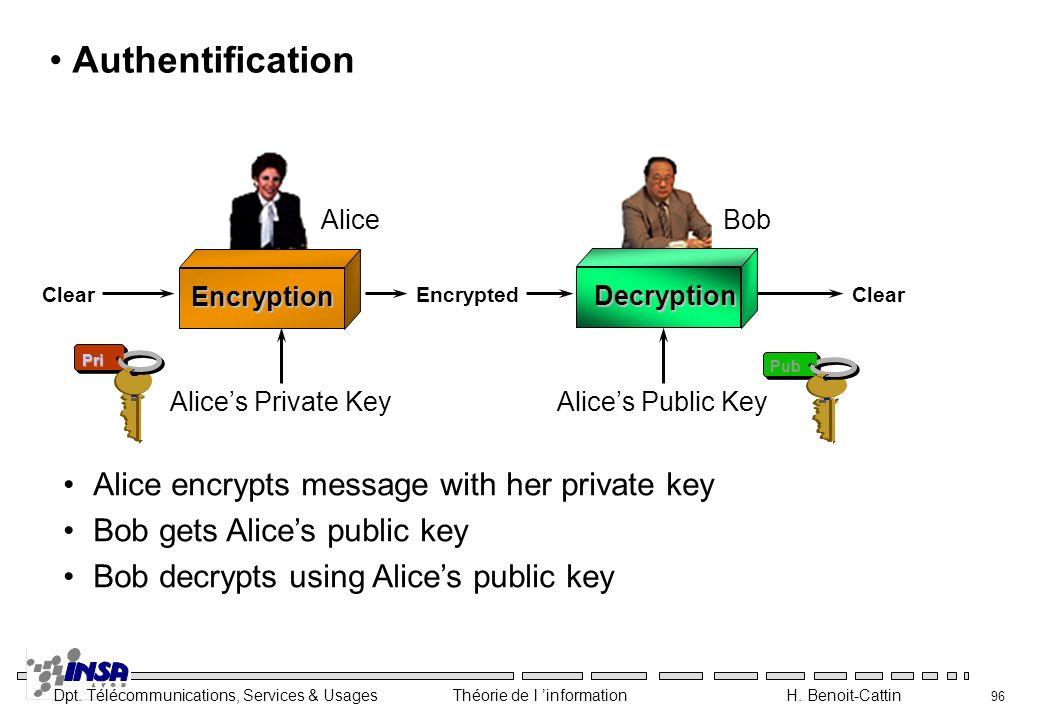 Dpt. Télécommunications, Services & Usages Théorie de l information H. Benoit-Cattin 96 Authentification Pri Pub Clear Encrypted Alice encrypts messag