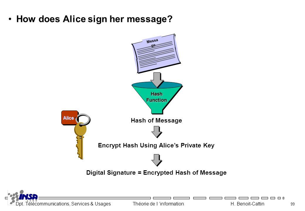 Dpt. Télécommunications, Services & Usages Théorie de l information H. Benoit-Cattin 99 How does Alice sign her message? Encrypt Hash Using Alices Pri
