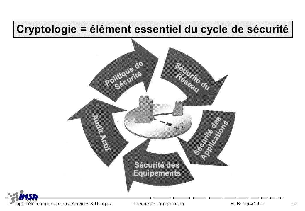 Dpt. Télécommunications, Services & Usages Théorie de l information H. Benoit-Cattin 109 Cryptologie = élément essentiel du cycle de sécurité