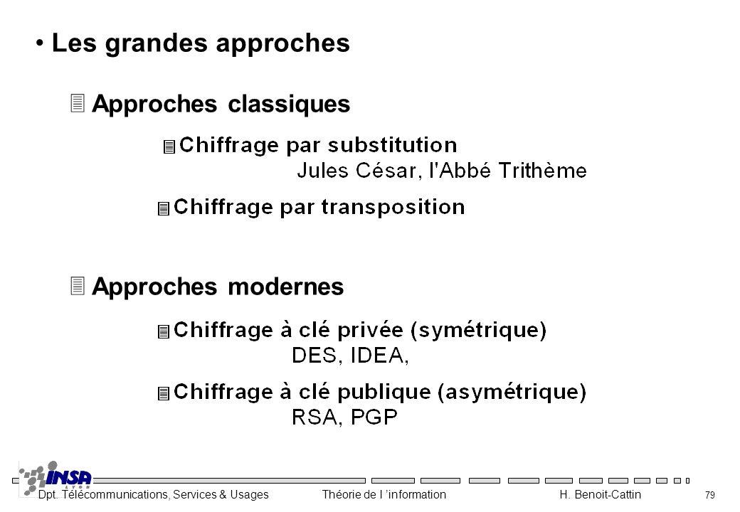 Dpt. Télécommunications, Services & Usages Théorie de l information H. Benoit-Cattin 79 Les grandes approches 3 Approches modernes 3 Approches classiq