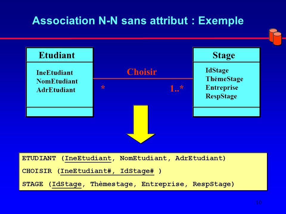 10 Association N-N sans attribut : Exemple EtudiantStage IneEtudiant NomEtudiant AdrEtudiant IdStage ThémeStage Entreprise RespStage 1..** Choisir ETUDIANT (IneEtudiant, NomEtudiant, AdrEtudiant) CHOISIR (IneEtudiant#, IdStage# ) STAGE (IdStage, Thèmestage, Entreprise, RespStage)