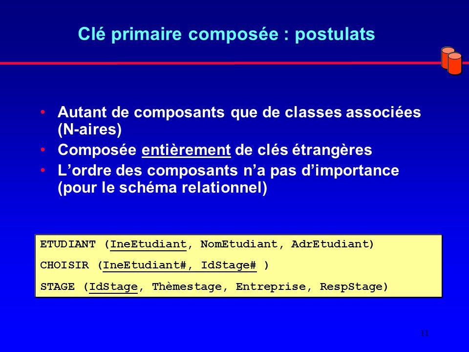 11 Clé primaire composée : postulats Autant de composants que de classes associées (N-aires) Composée entièrement de clés étrangères Lordre des composants na pas dimportance (pour le schéma relationnel) ETUDIANT (IneEtudiant, NomEtudiant, AdrEtudiant) CHOISIR (IneEtudiant#, IdStage# ) STAGE (IdStage, Thèmestage, Entreprise, RespStage)