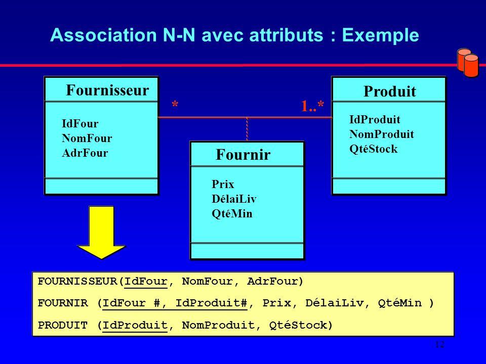 12 Association N-N avec attributs : Exemple Fournisseur Produit IdFour NomFour AdrFour IdProduit NomProduit QtéStock *1..* Fournir Prix DélaiLiv QtéMin FOURNISSEUR(IdFour, NomFour, AdrFour) FOURNIR (IdFour #, IdProduit#, Prix, DélaiLiv, QtéMin ) PRODUIT (IdProduit, NomProduit, QtéStock)