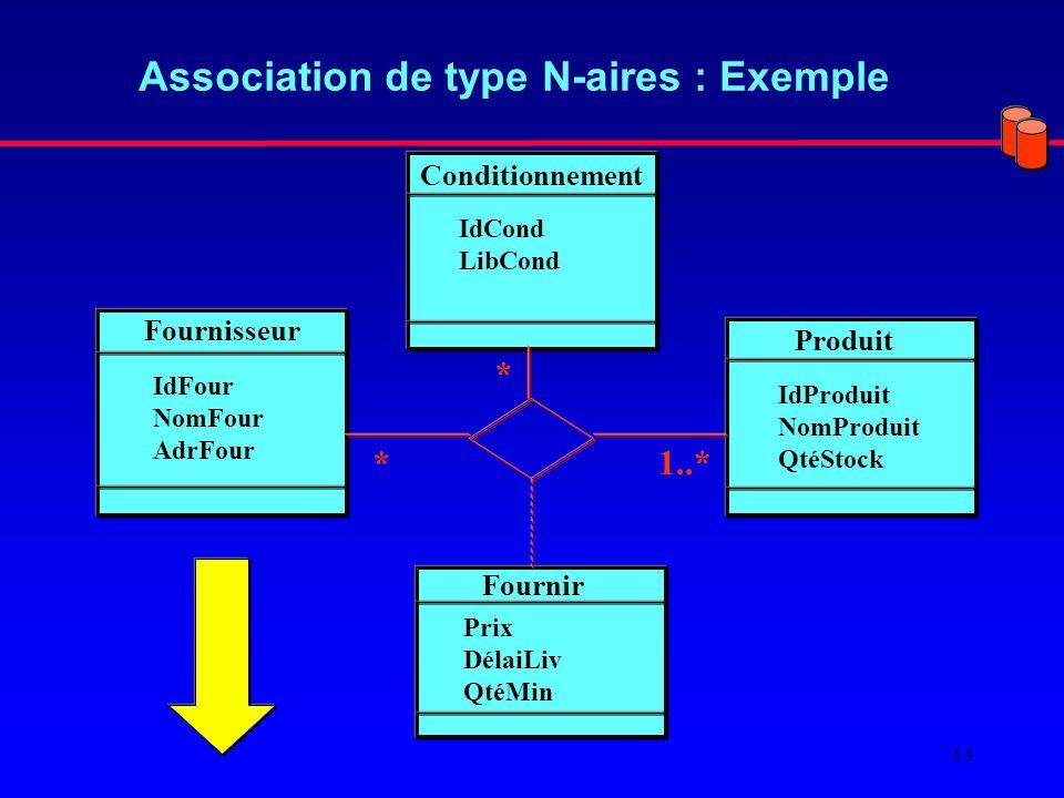 13 Association de type N-aires : Exemple Fournisseur Produit IdFour NomFour AdrFour IdProduit NomProduit QtéStock Fournir Prix DélaiLiv QtéMin Conditionnement IdCond LibCond 1..* * *