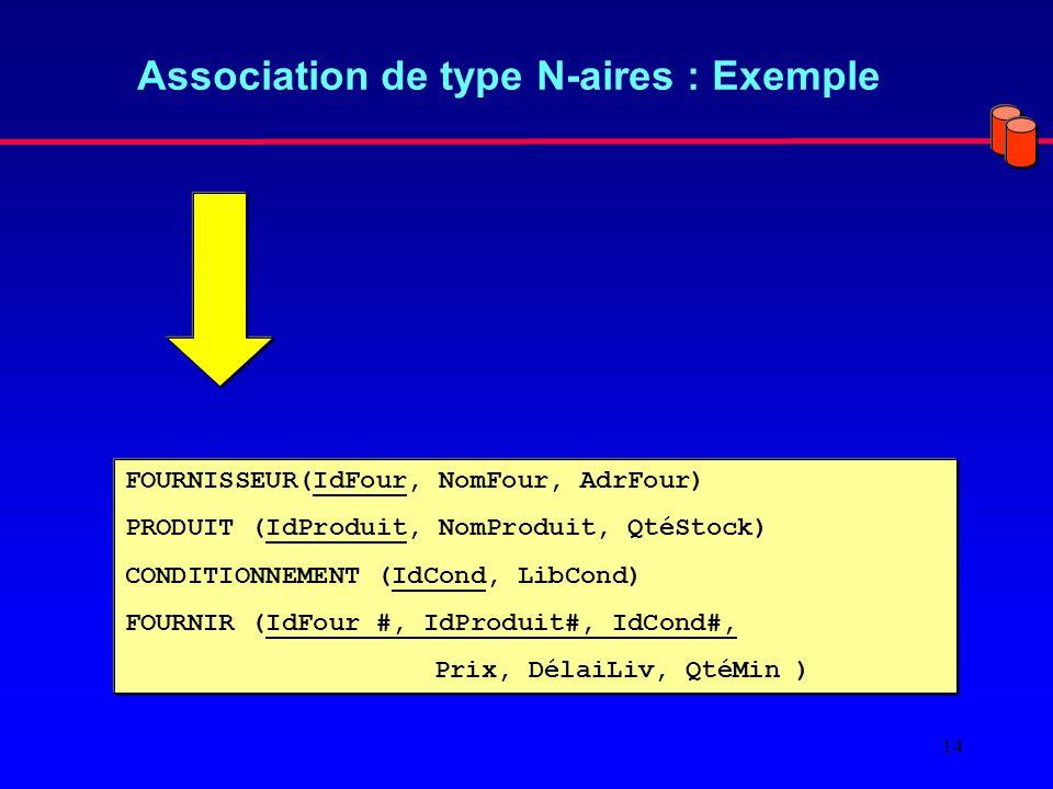 14 Association de type N-aires : Exemple FOURNISSEUR(IdFour, NomFour, AdrFour) PRODUIT (IdProduit, NomProduit, QtéStock) CONDITIONNEMENT (IdCond, LibCond) FOURNIR (IdFour #, IdProduit#, IdCond#, Prix, DélaiLiv, QtéMin )