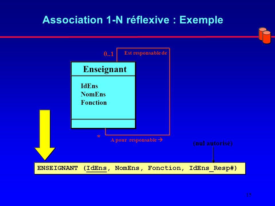 15 Association 1-N réflexive : Exemple Enseignant IdEns NomEns Fonction Est responsable de A pour responsable * 0..1 ENSEIGNANT (IdEns, NomEns, Fonction, IdEns_Resp#) (nul autorisé)